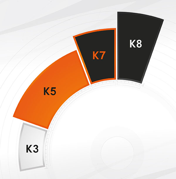 kemppi-value-levels