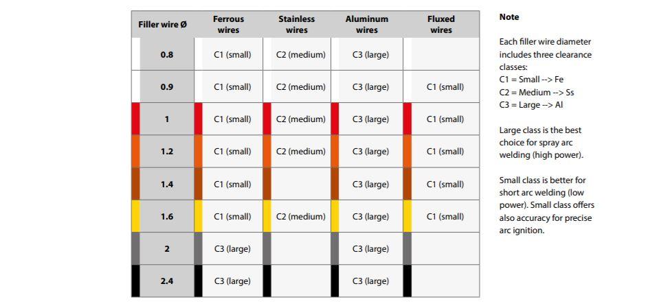 Empfohlene Stromdüsen - Tabelle Verschleißteile