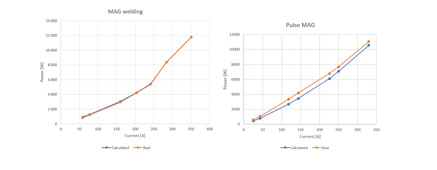 Comparison graph about heat input in welding tests