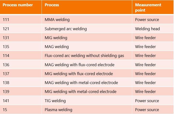 Table about voltage-measurement points