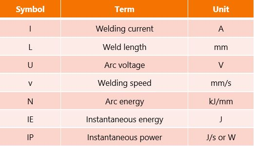Table about terms used for calculating arc energy