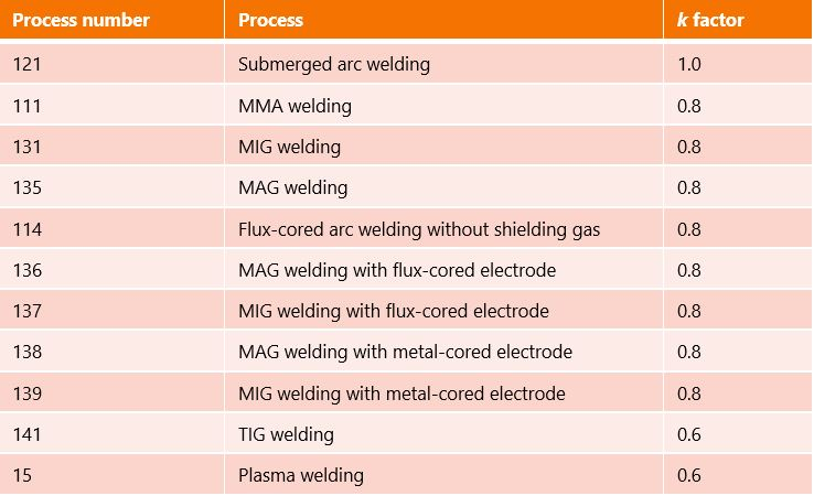 Table about welding processes' thermal efficiencies