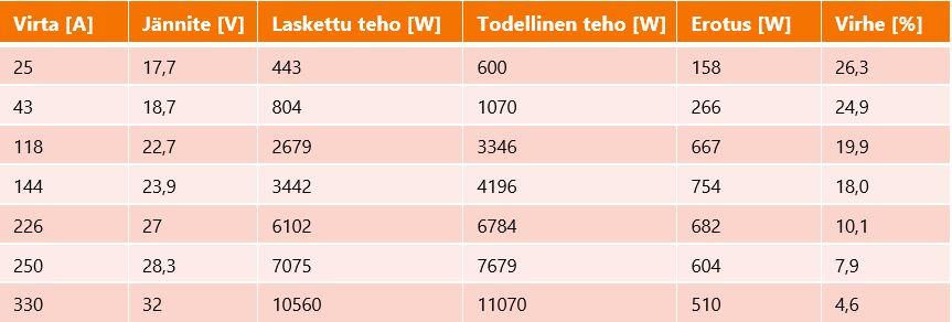 Pulssi-MAG-hitsauskokeiden tulokset